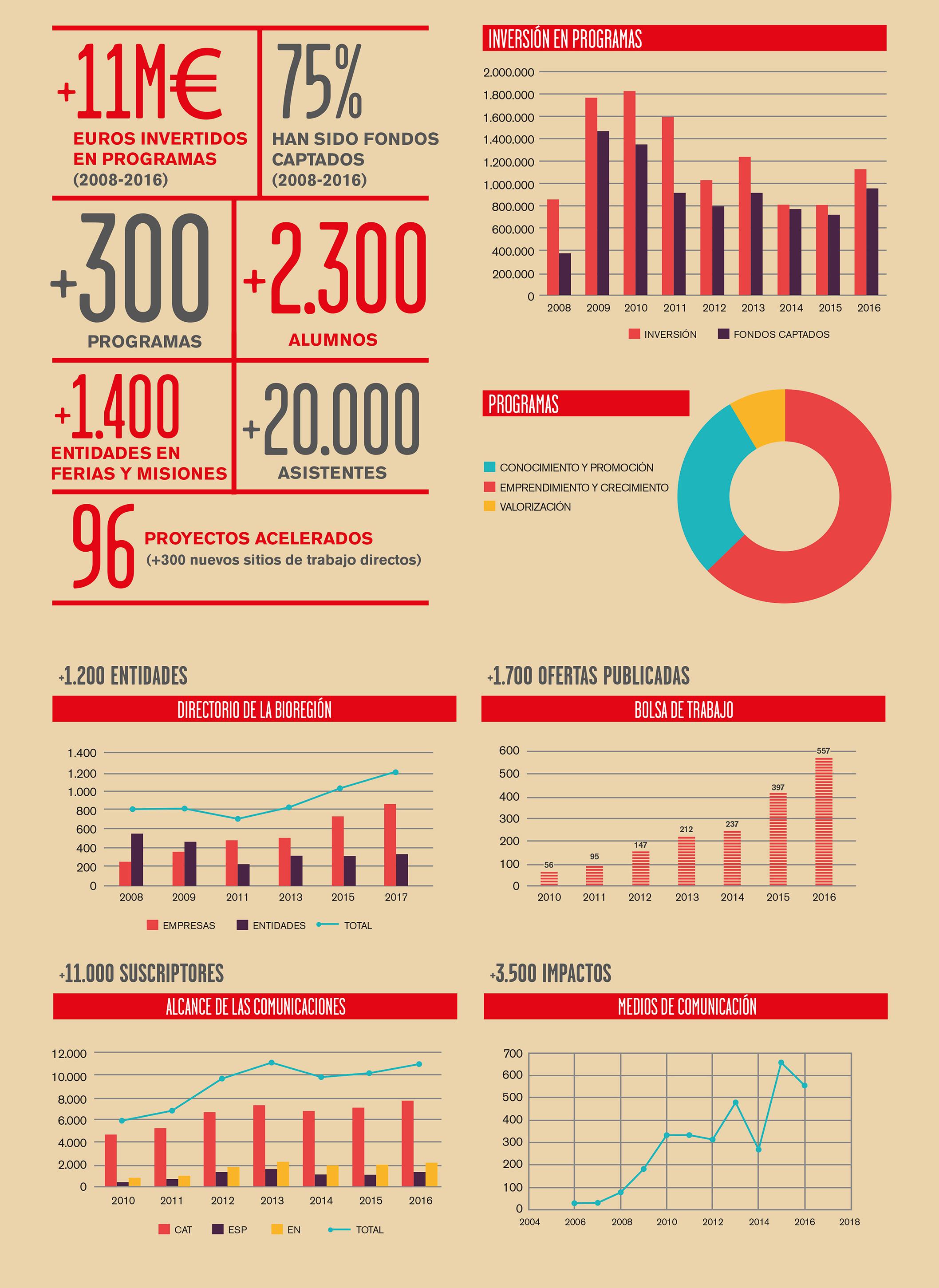 Infografia 10 anys de Biocat: Indicadors i Xifres