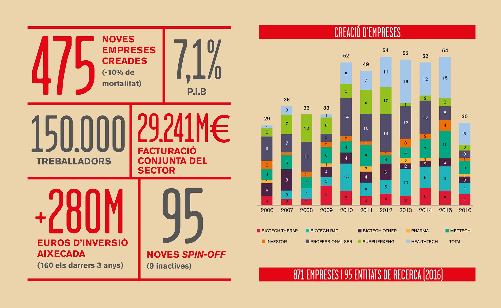 Infografia 10 anys de Biocat: Creixement de la BioRegió