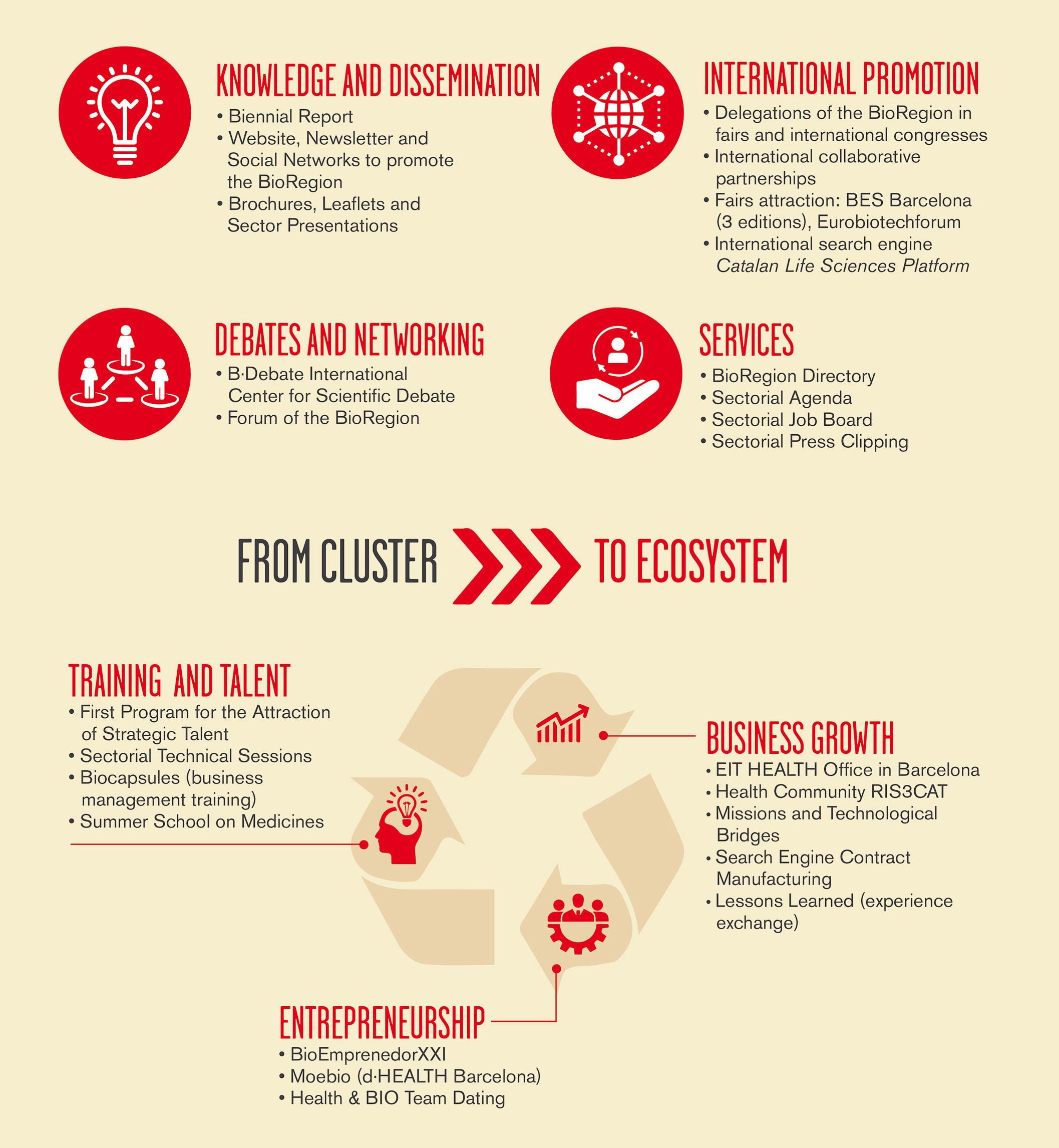 Infografia 10 anys de Biocat - Fets i dades