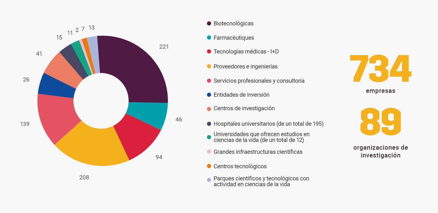 El ecosistema de la BioRegión de Cataluña (Fuente: Informe Biocat 2015)