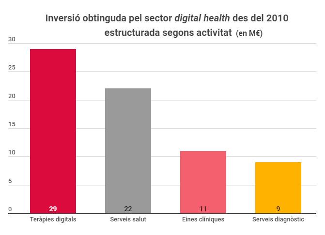 Inversió obtinguda pel sector digital health des del 2010 estructurada segons activitat