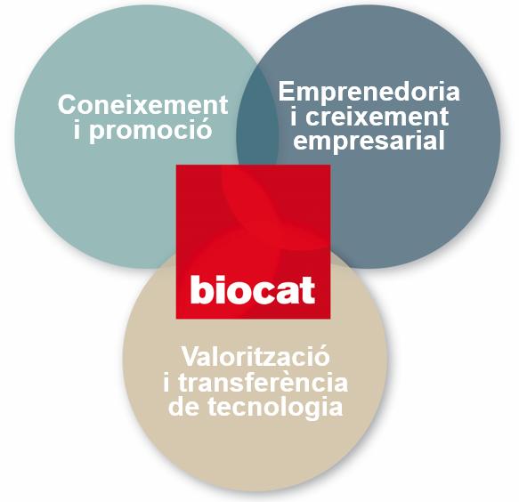 Eixos Estratègics Biocat